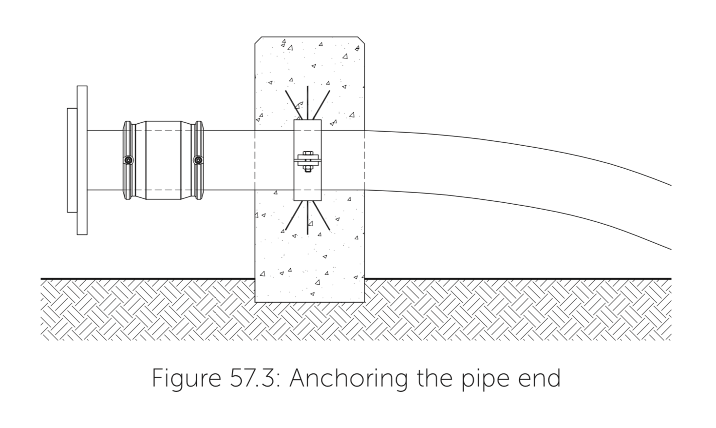 anchoring the pipe end